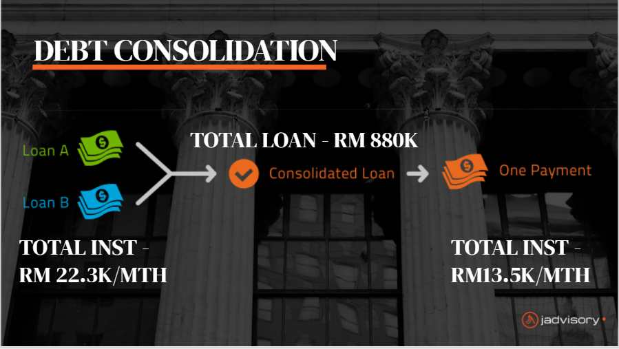 Overview of James's Debt Consolidation strategy